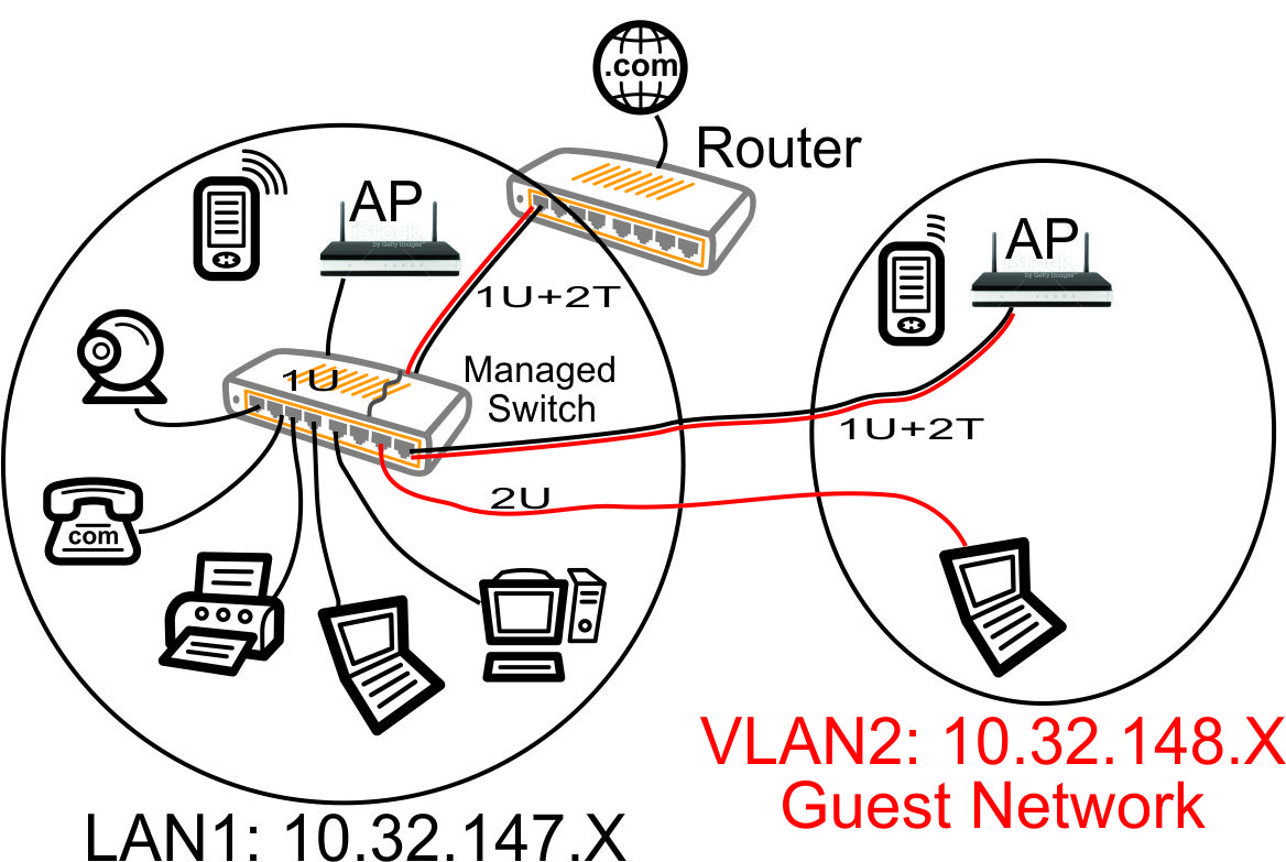 VLAN with Managed Switch