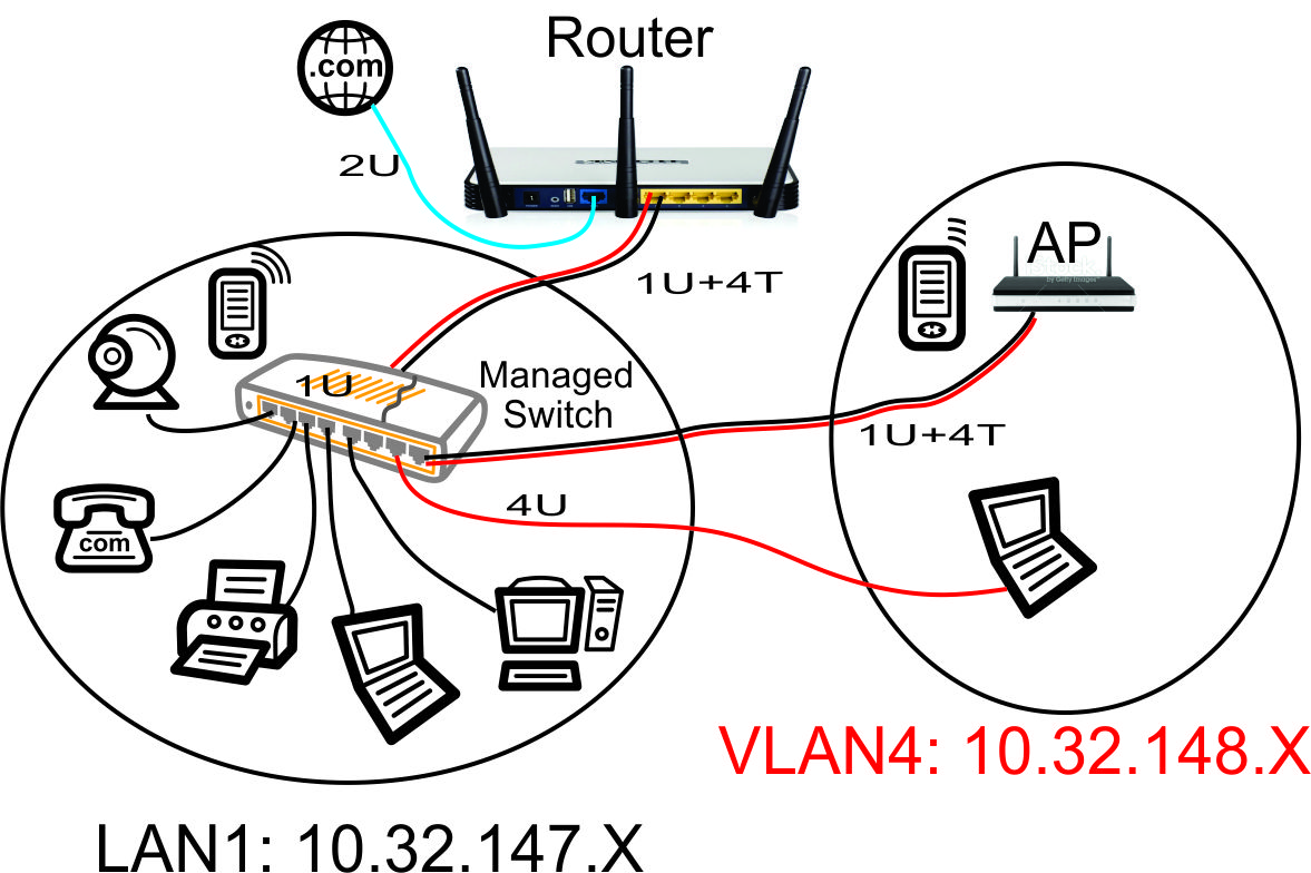 Guest WiFi Network – Part 4 – Setting Up the Cisco Linksys SG300-10P ...