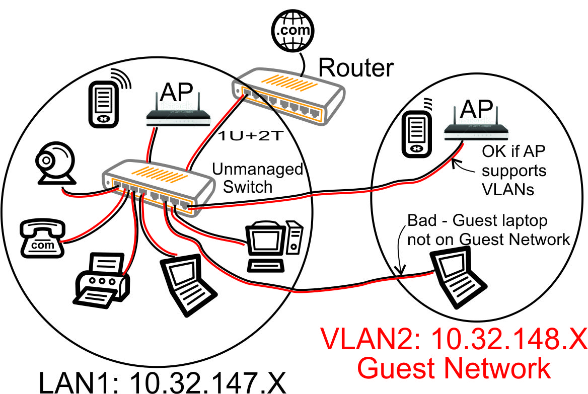 VLAN With Unmanaged Switch   Guest Laptop Incorrectly On Home Network